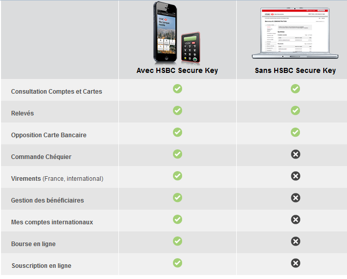 HSBC avec ou sans HSBC Secure Key