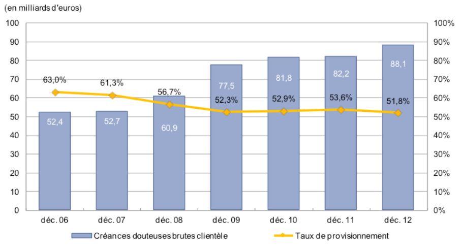 taux de provision des créances douteuses des banques