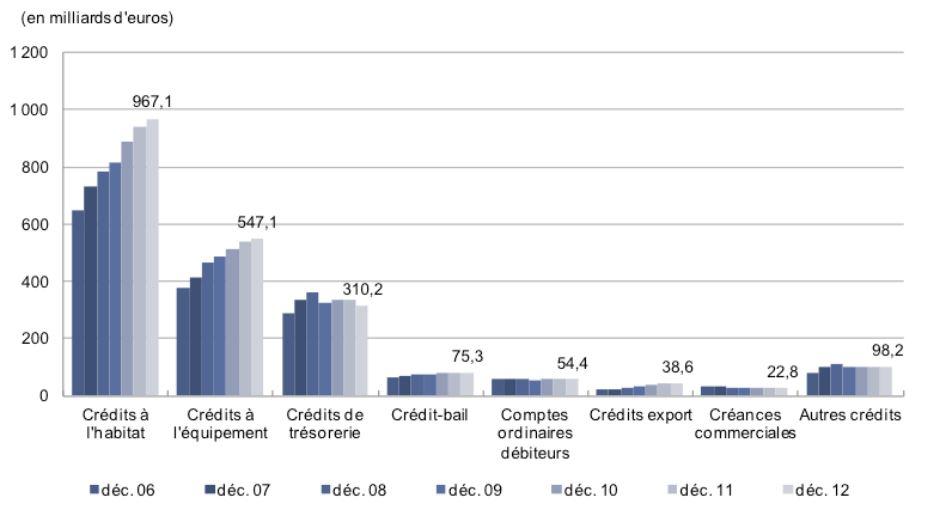 types de crédits donnés par les banques en France