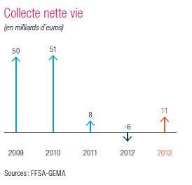 collecte assurance vie entre 2009 et 2013